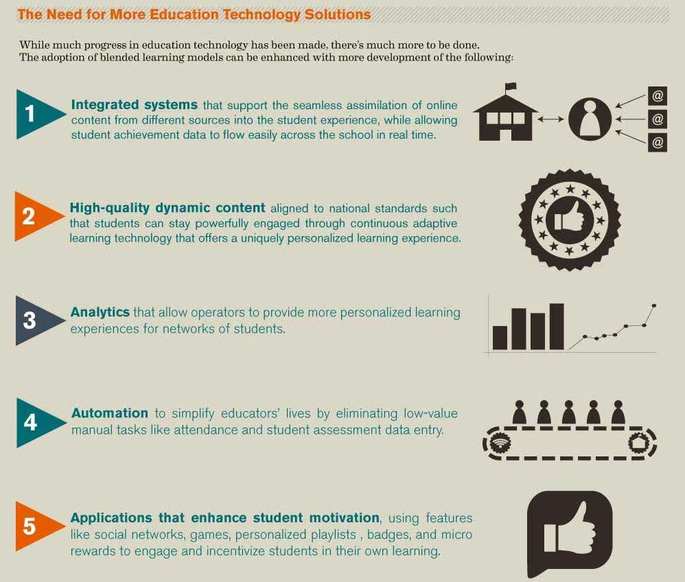 infographic about blended learning