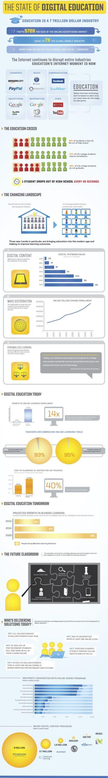 digital education infographic assignmentbro